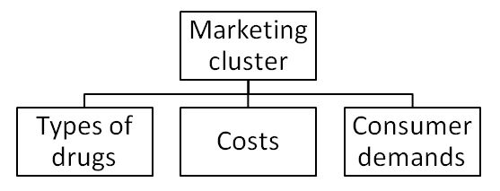 Marketing cluster of the pharmaceutical business