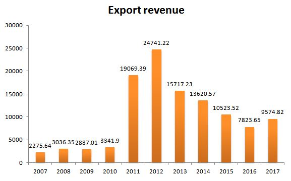Trend of revenues generated from export of AYUSH based products (in INR crores, 2007-2017) (Ministry of AYUSHb)
