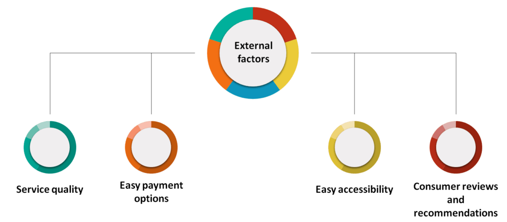 External factors that influence the online purchase decision of the consumers