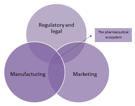 The three main clusters of the pharmaceutical business