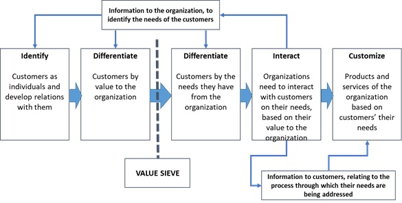 IDIC Model of customer relationship management