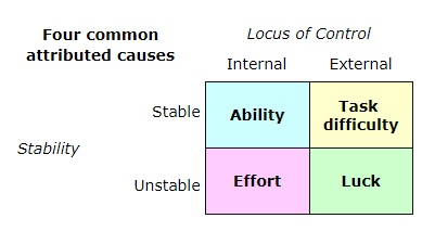Locus of control theory of entrepreneurship; Source: (Lefcourt, 2014)