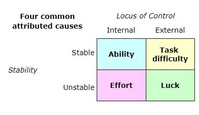 Locus of control theory of entrepreneurship; Source: (Lefcourt, 2014)