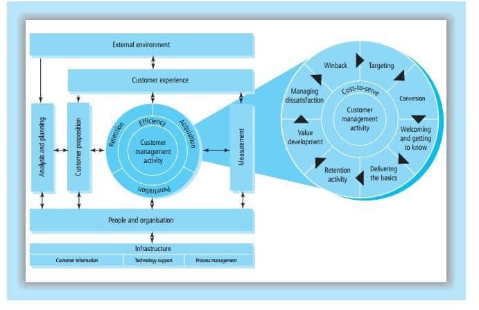 The QCI Model