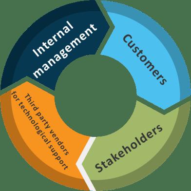 CRM constituencies forming the CRM ecosystem
