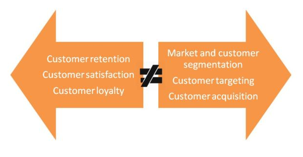 Difference between CRM and database marketing