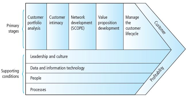 CRM value chain to implement CRM strategies for all businesses (Buttle, 2009)