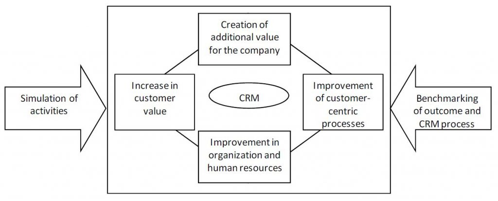 Performance evaluation with respect to CRM strategy implementation