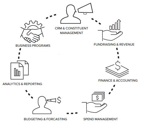 Constituent relationship management for nonprofit organizations