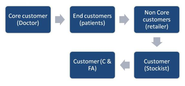 The core model for pharmaceutical sales