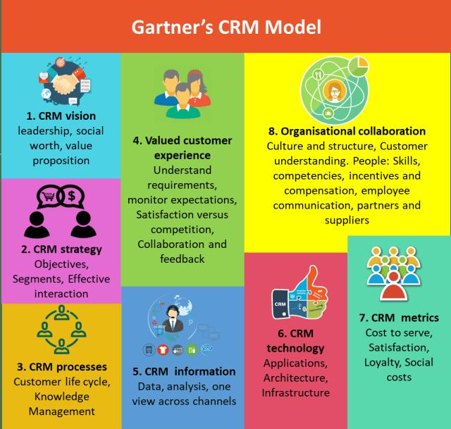 Gartner's CRM model