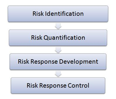 Four step risk management process in CRM implementation