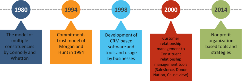 The evolution of CRM in nonprofit organizations