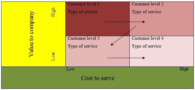 The four cell matrix for customer portfolio