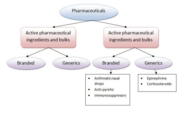 Pharmaceutical drugs available in India