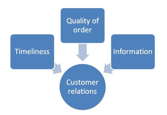 Three main aspects to build relations between logistics and customer relations