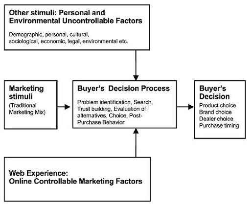 Relationship between behaviours of an online customer and digital product presentation