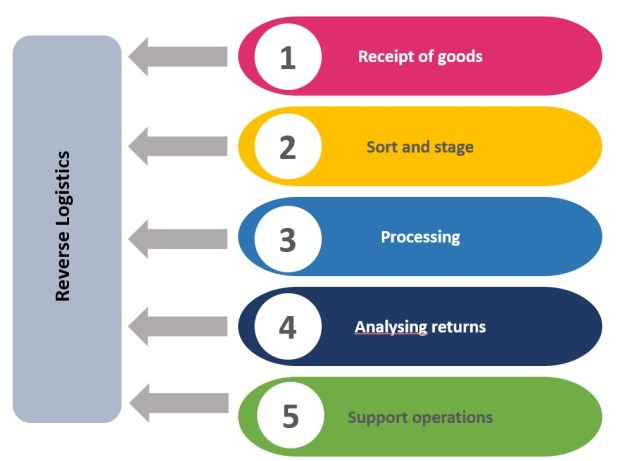 Steps of product return in reverse logistics