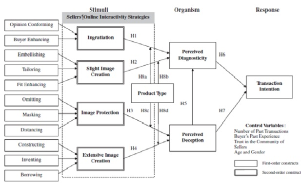 Interactivity variable research model