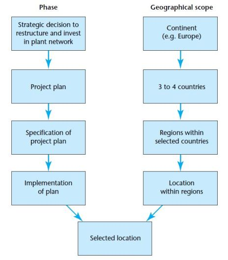 Flow of international logistics based on different phases