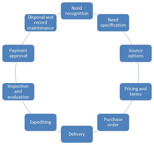 The cycle for efficient procurement function