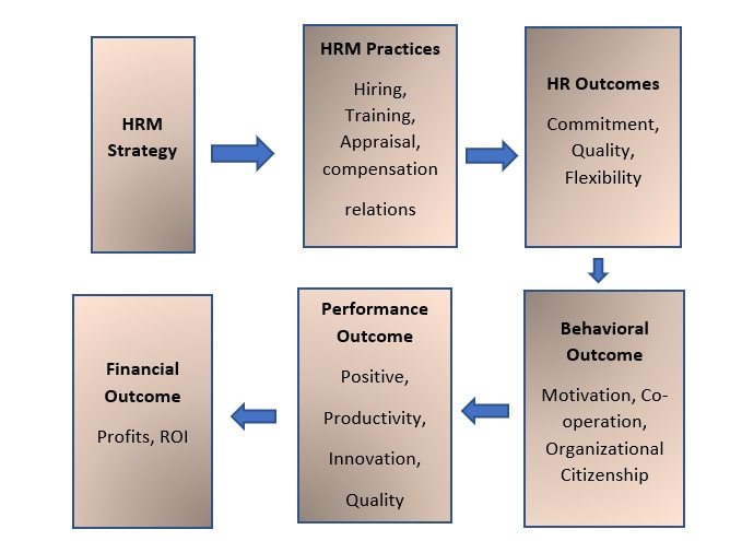 Guest's model of HRM practices