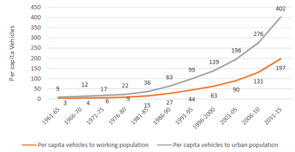Sale of vehicles in the urban areas of India