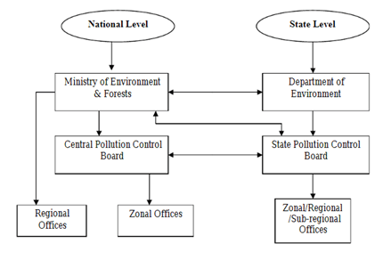 Administration levels for environmental protection in India