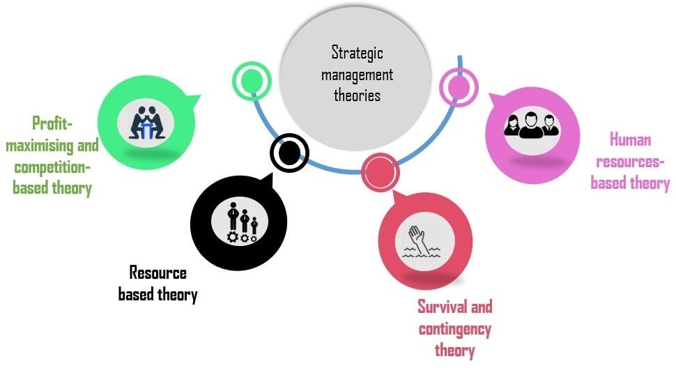 Theories of strategic management
