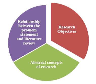 Aspects identified by the research hypothesis