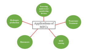 Applications of MFCs (Kumar et al. 2017)