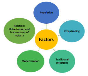 Factors of Urbanization that impacts the transmission of infectious disease