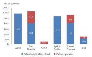 Number of patent filed and patent granted by various companies unit may 31 2014 (Azamat Ali & Kunal Sinha, 2017)