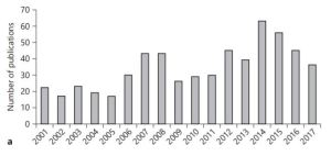 """Number of papers per year on the topic """"Allergens from India"""" published and indexed in the PubMed database (2001–2017) with respect to research capabilities (Bhattacharya et al., 2018)"""