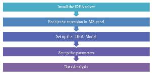 Basic process of the DEA analysis using DEA Solver