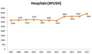 Growth of AYUSH hospitals in India 2007 to 2017 (Ministry of AYUSH, 2018)