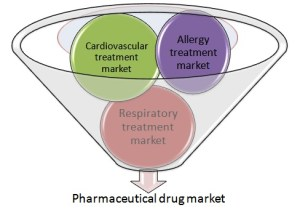 The global pharmaceutical treatment market