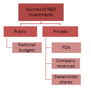 Types of R&D investments