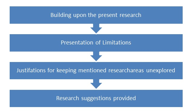 "Steps for writing ""Scope for further research"" part"