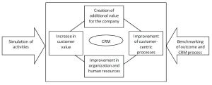 Performance evaluation with respect to CRM (Buttle, 2013)
