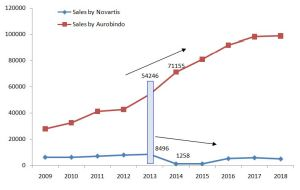 Comparative trend line of generic drug sales between Novartis India and Aurobindo Pharma (Source: Compiled by authors)