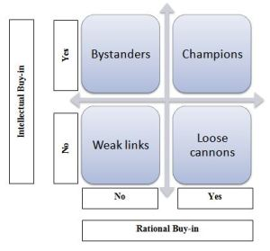 The buy-in theory for need of change (Kotter, 1999)