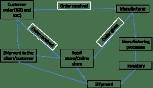 The logistics flowchart