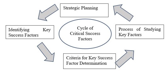 The cycle of critical success factors in construction projects