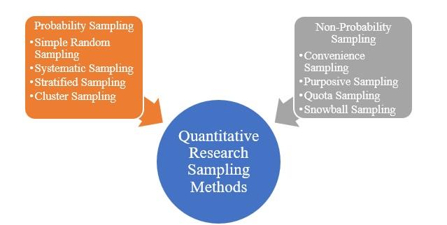 Quantitative research sampling methods