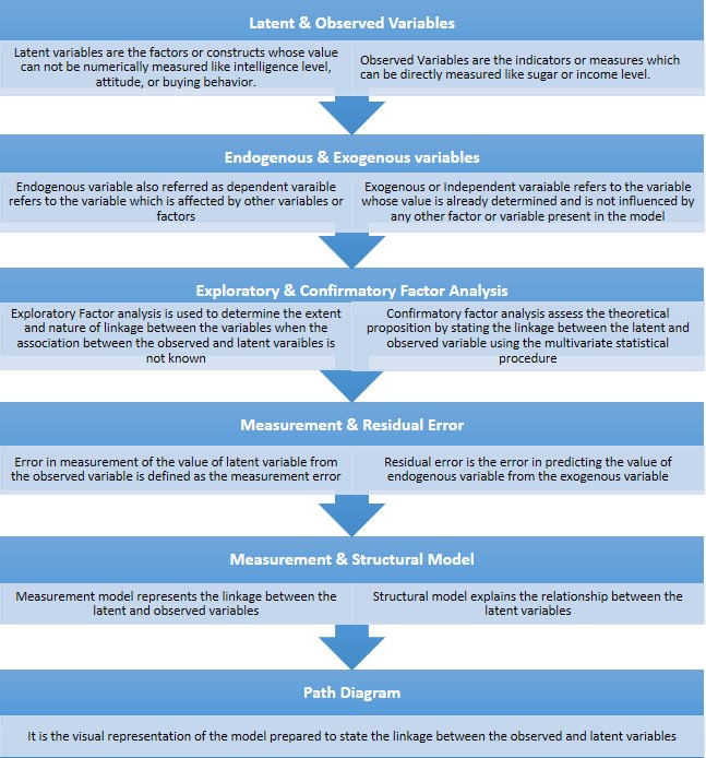 Main terminologies of SEM analysis