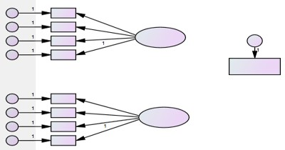 Inclusion of Perceive performance (dependent variable) in the model.