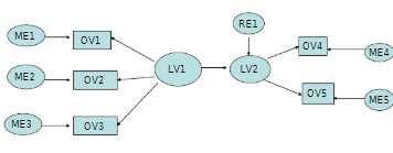 Figure 3: Path Diagram (Malkanthie, 2015)