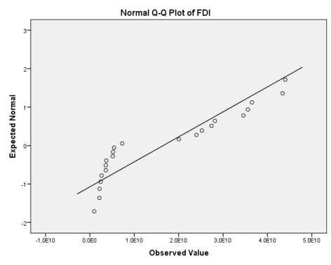 Normal Q-Q plot of normality in SPSS