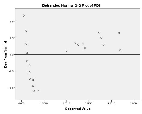 Detrended normal Q-Q plot of normality in SPSS